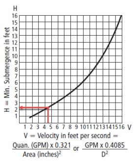 Chart Showing Minimum Submergence
