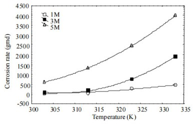 Corrosion Rate of Carbon Steel