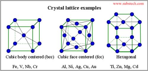 Crystal Lattice Examples