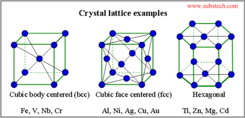 Crystal Lattice Examples