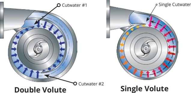 Single & Double Volute Pumps